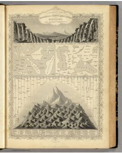 A Comparative View Of The Principal Waterfalls, Islands, Lakes, Rivers and Mountains, In The Eastern Hemisphere, 1851