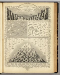 A Comparative View Of The Principal Waterfalls, Islands, Lakes, Rivers and Mountains, In The Western Hemisphere, 1851