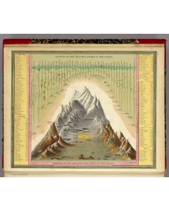 Heights Of The Principal Mountains In The World, 1846