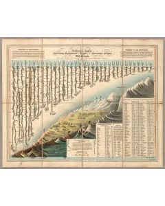 Comparative Heights of the Principal Mountains and Lengths of the Principal Rivers, 1823